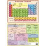 Planşa A4 Faţă verso– Sistemul periodic al elementelor – Formule de calcul şi valori ale constantelor utilizate în probleme de chimie